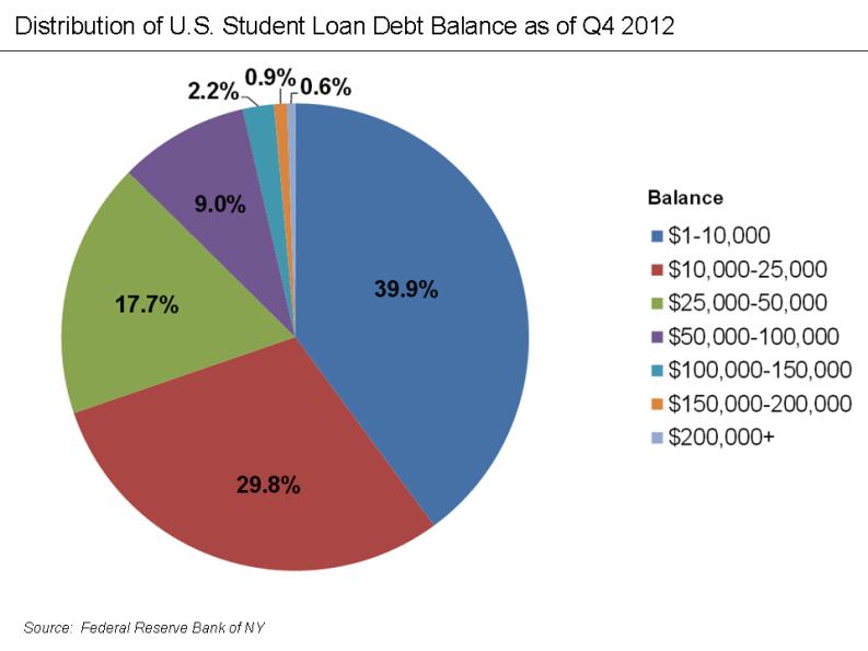 Student loan debt distribution